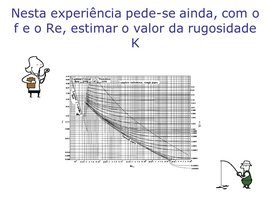 Nesta experiência pede-se ainda, com o f e o Re, estimar o valor da rugosidade K