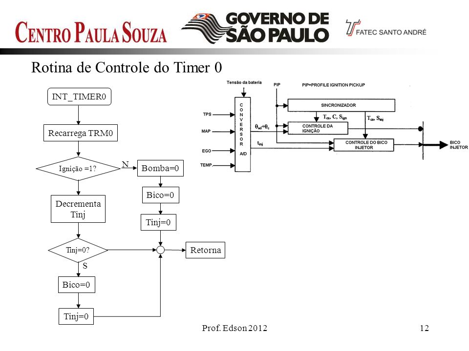 Rotina de Controle do Timer 0