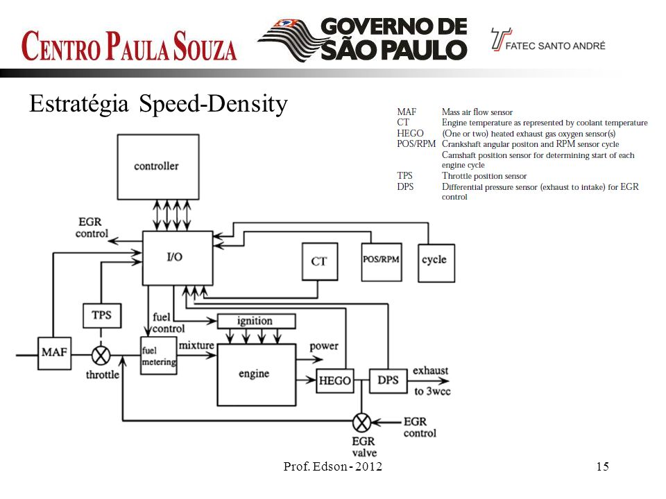 Estratégia Speed-Density