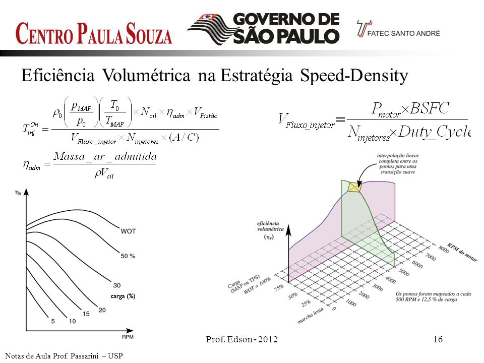 Eficiência Volumétrica na Estratégia Speed-Density