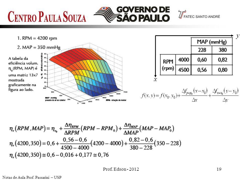 y x Prof. Edson - 2012 19 Notas de Aula Prof. Passarini – USP 19