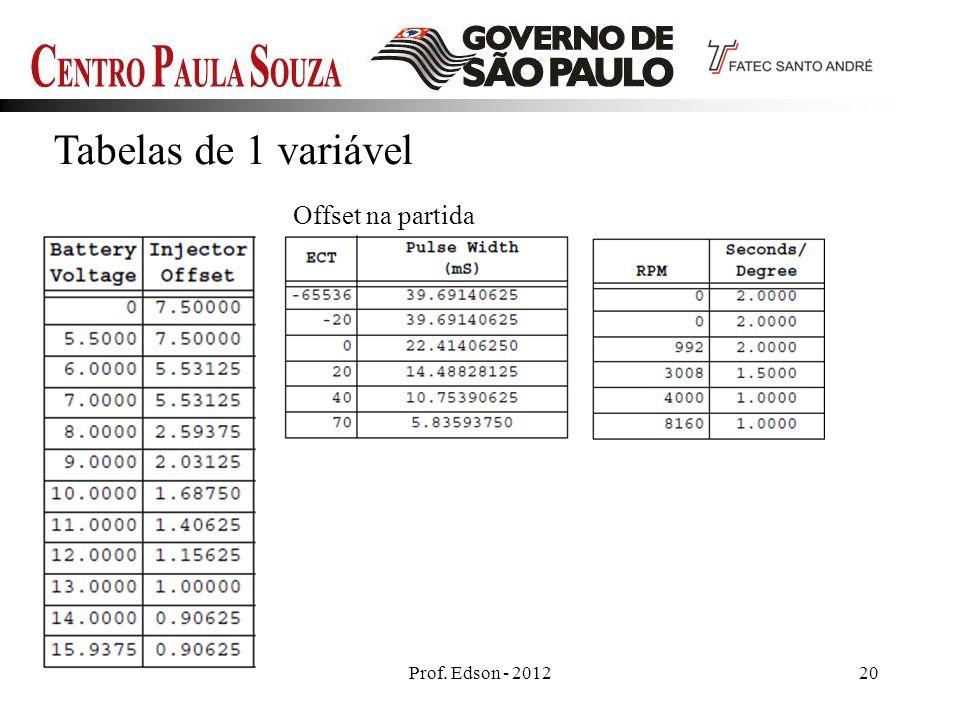 Tabelas de 1 variável Offset na partida Prof. Edson - 2012 20 20