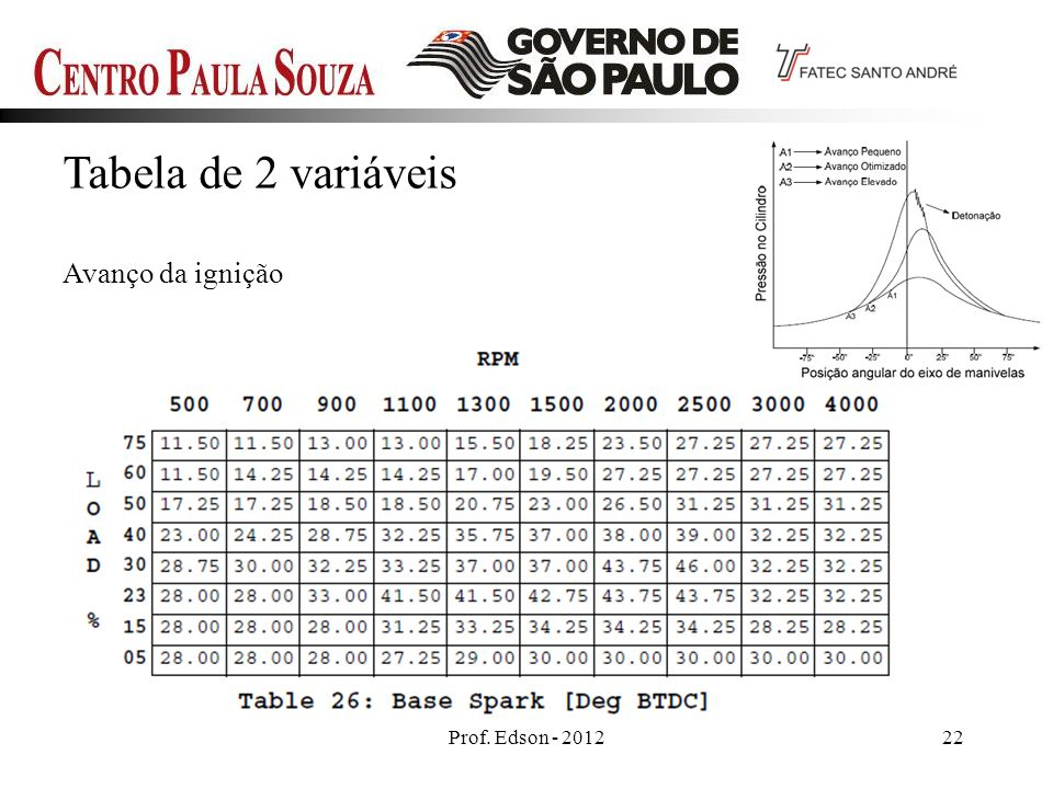 Tabela de 2 variáveis Avanço da ignição Prof. Edson - 2012 22 22