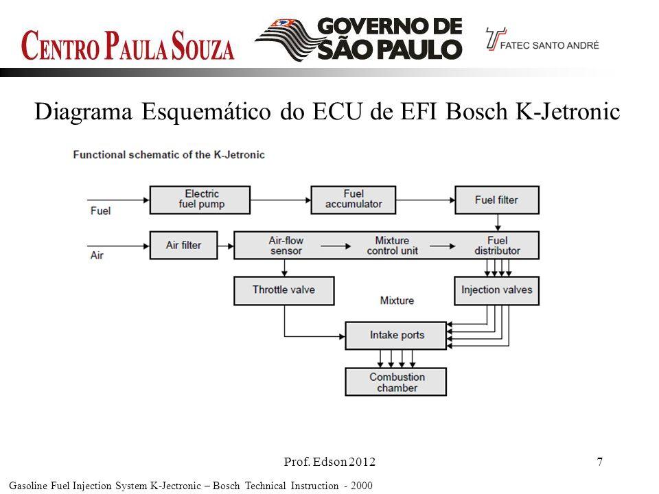 Diagrama Esquemático do ECU de EFI Bosch K-Jetronic