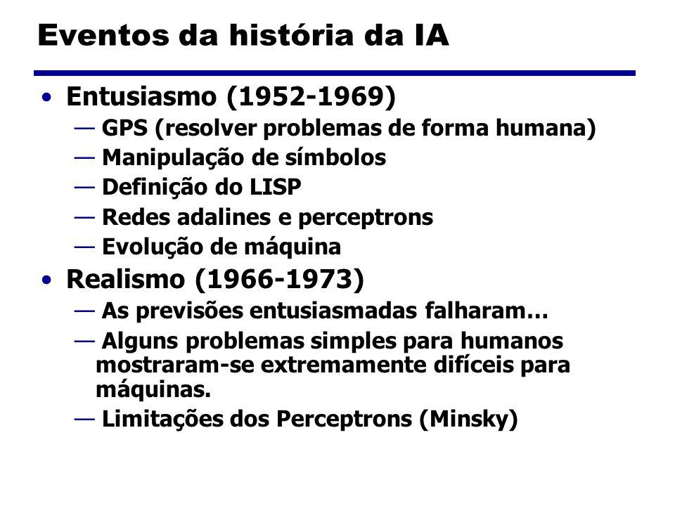 Eventos da história da IA