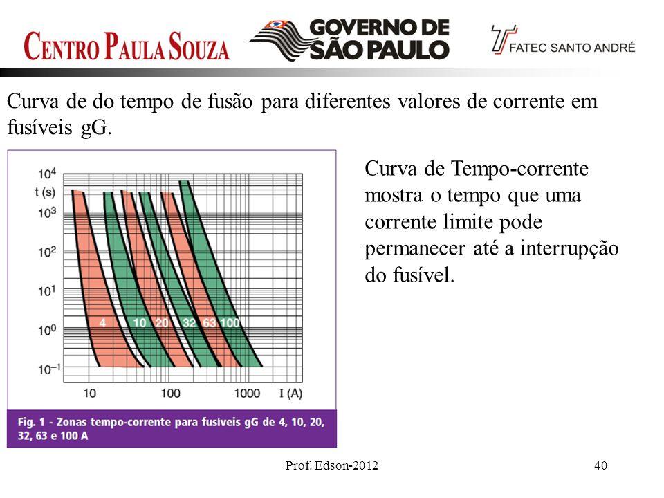 Curva de do tempo de fusão para diferentes valores de corrente em fusíveis gG.