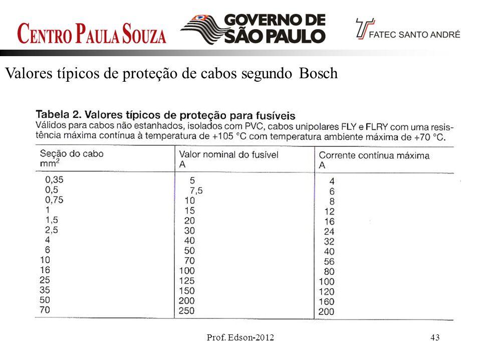 Valores típicos de proteção de cabos segundo Bosch