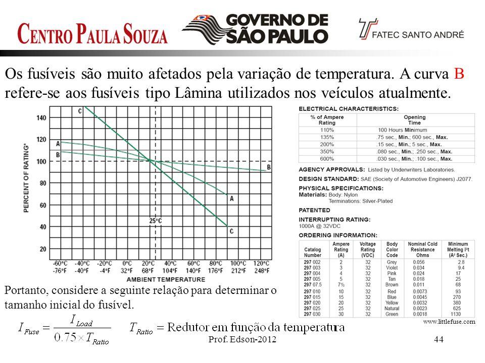 Os fusíveis são muito afetados pela variação de temperatura