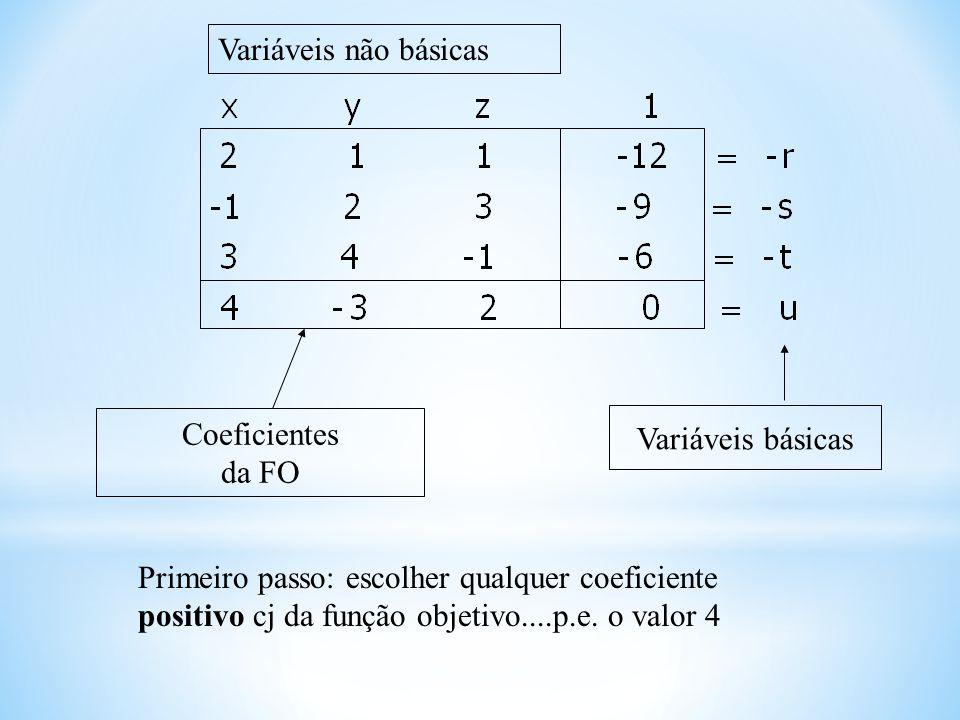 Variáveis não básicas Coeficientes. da FO. Variáveis básicas.