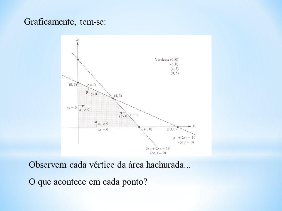 Graficamente, tem-se: Observem cada vértice da área hachurada... O que acontece em cada ponto
