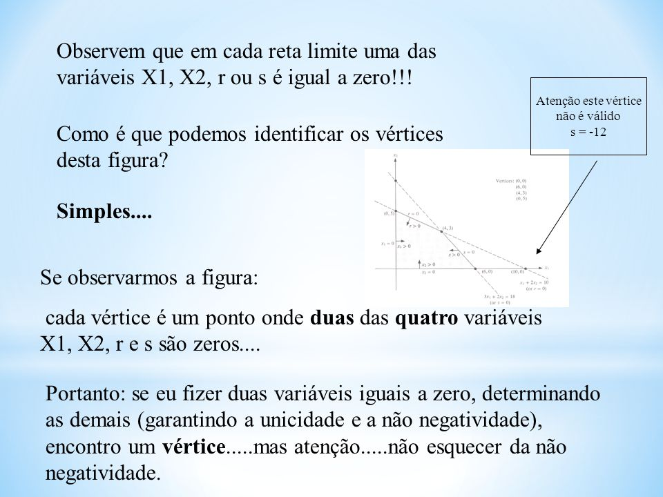 Como é que podemos identificar os vértices desta figura