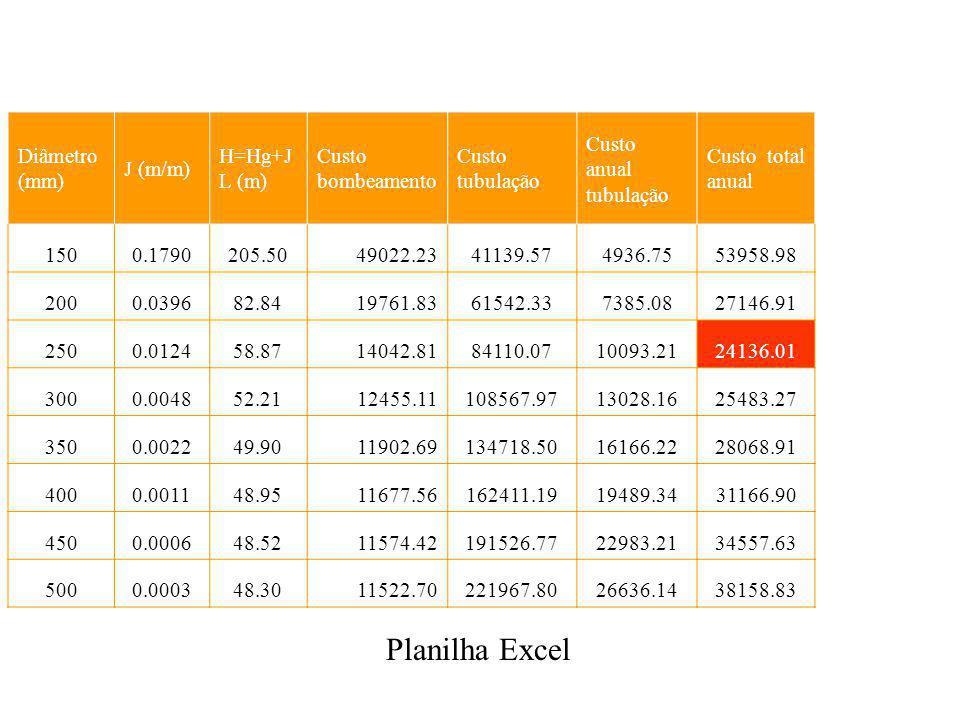 Planilha Excel Diâmetro (mm) J (m/m) H=Hg+JL (m) Custo bombeamento