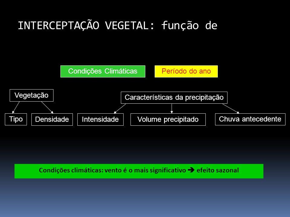 INTERCEPTAÇÃO VEGETAL: função de