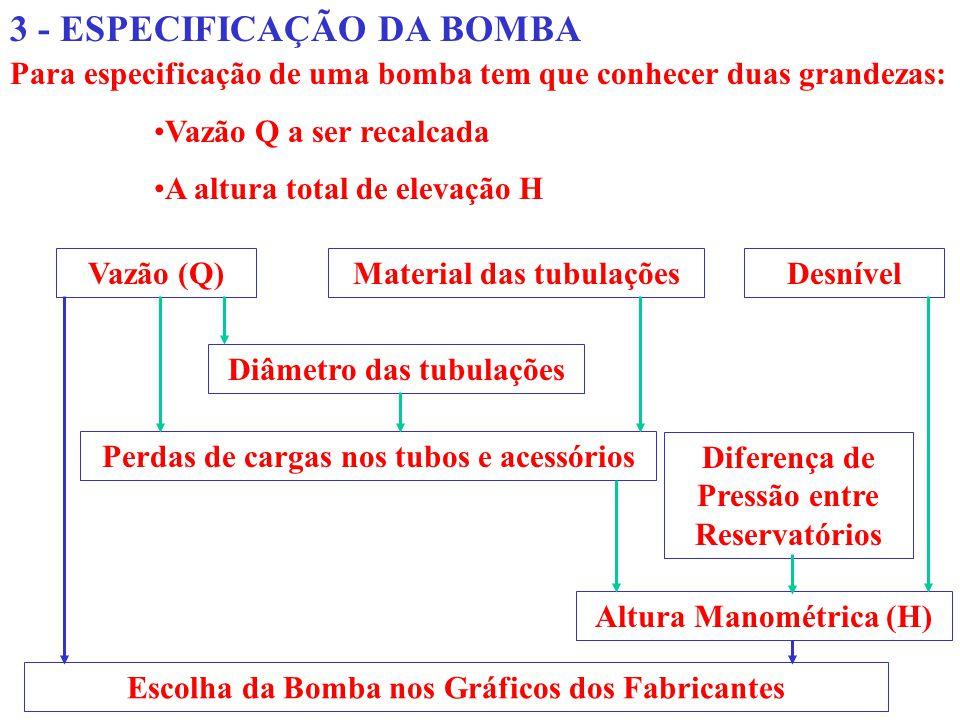 3 - ESPECIFICAÇÃO DA BOMBA