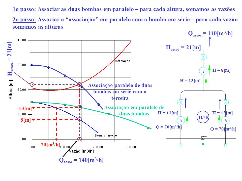 1o passo: Associar as duas bombas em paralelo – para cada altura, somamos as vazões