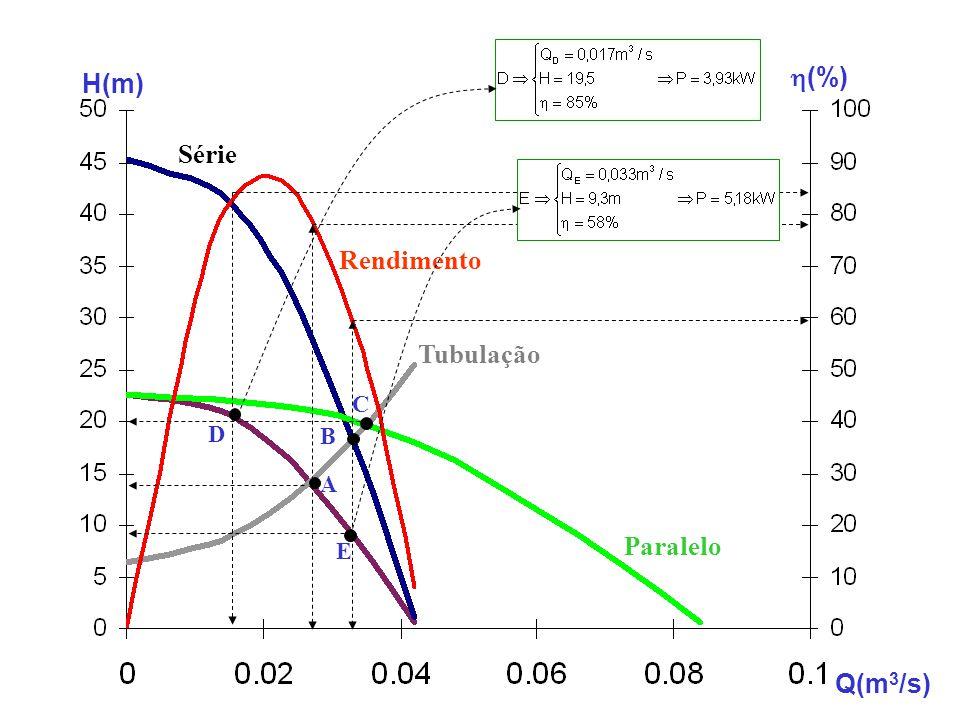 h(%) H(m) Série Rendimento Tubulação C D B A Paralelo E Q(m3/s)