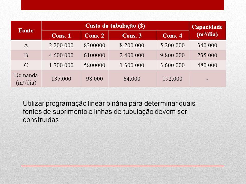 Fonte Custo da tubulação ($) Capacidade(m3/dia) Cons. 1. Cons. 2. Cons. 3. Cons. 4. A. 2.200.000.