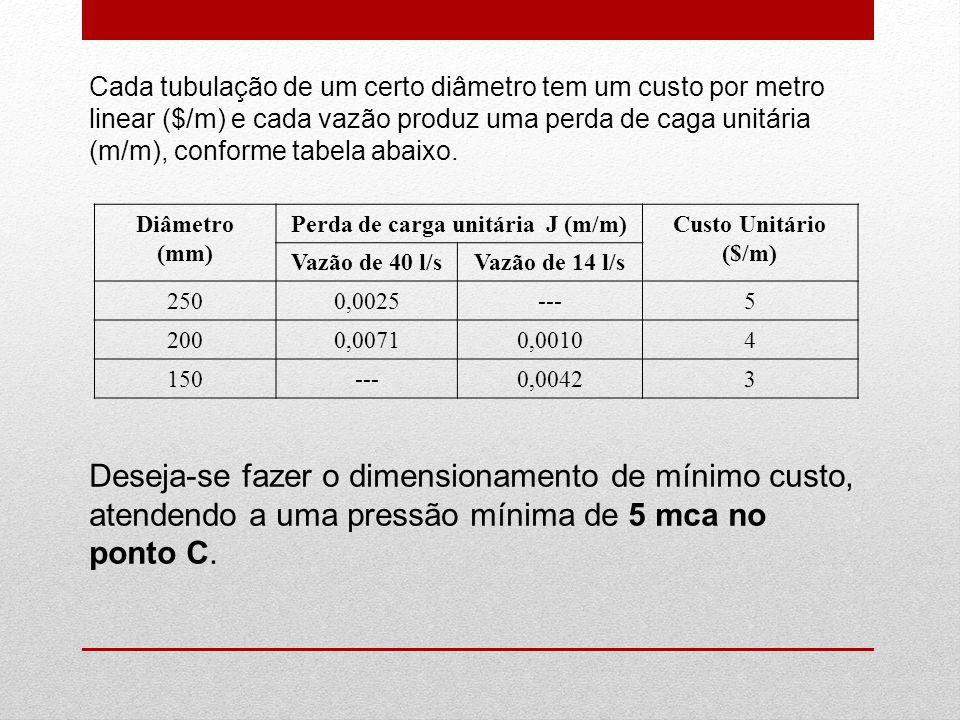 Perda de carga unitária J (m/m)