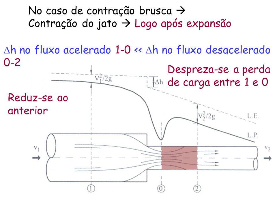 No caso de contração brusca  Contração do jato  Logo após expansão