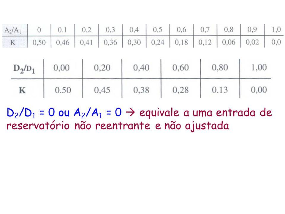 D2/D1 = 0 ou A2/A1 = 0  equivale a uma entrada de reservatório não reentrante e não ajustada