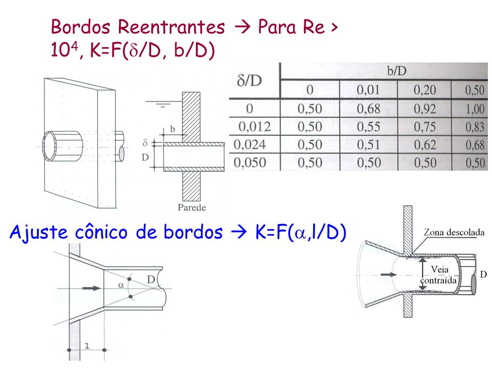 Bordos Reentrantes  Para Re > 104, K=F(d/D, b/D)