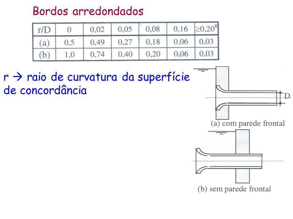 Bordos arredondados r  raio de curvatura da superfície de concordância