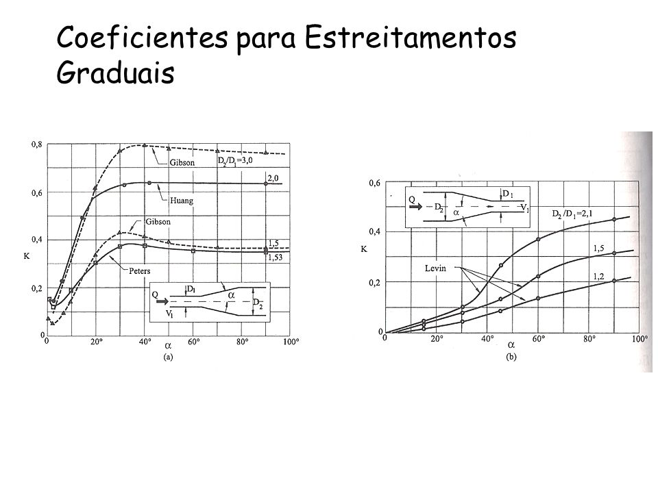 Coeficientes para Estreitamentos Graduais