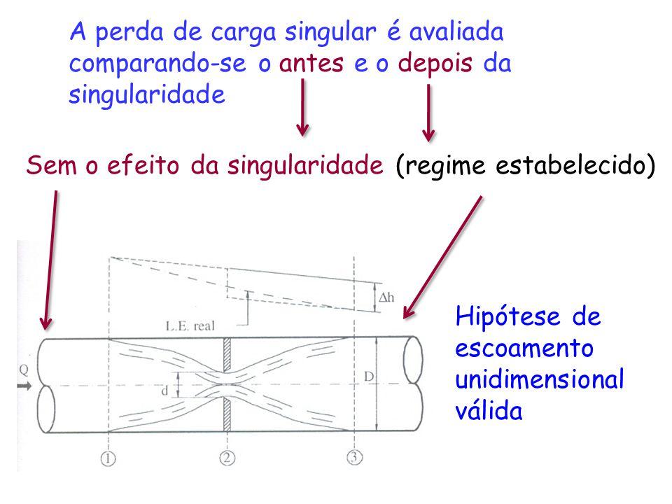 A perda de carga singular é avaliada comparando-se o antes e o depois da singularidade