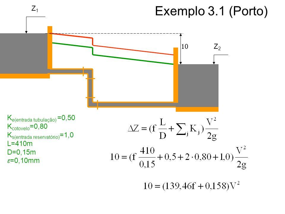 Exemplo 3.1 (Porto) Z1 10 Z2 Ke(entrada tubulação) =0,50