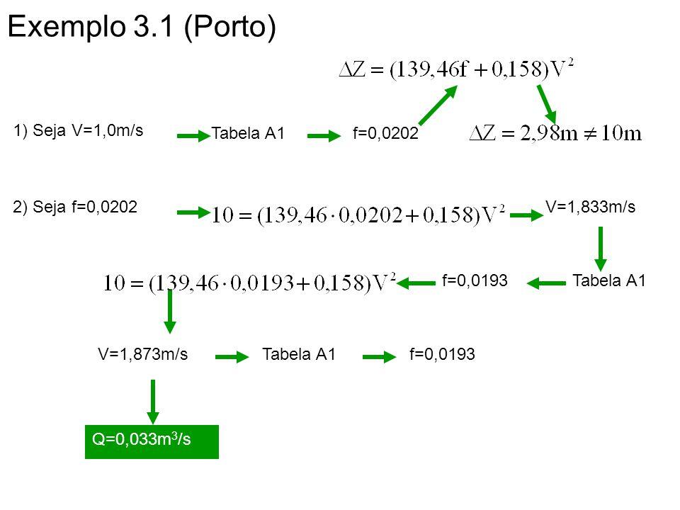 Exemplo 3.1 (Porto) 1) Seja V=1,0m/s Tabela A1 f=0,0202