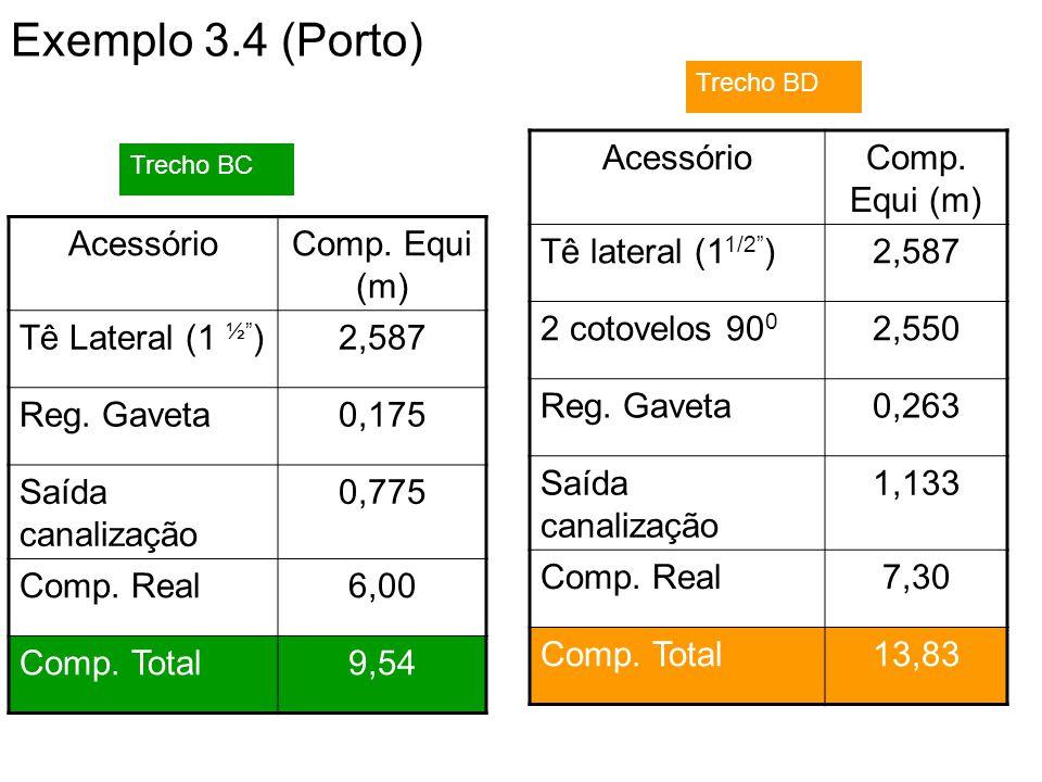 Exemplo 3.4 (Porto) Acessório Comp. Equi (m) Tê lateral (11/2 ) 2,587