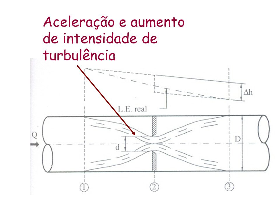 Aceleração e aumento de intensidade de turbulência