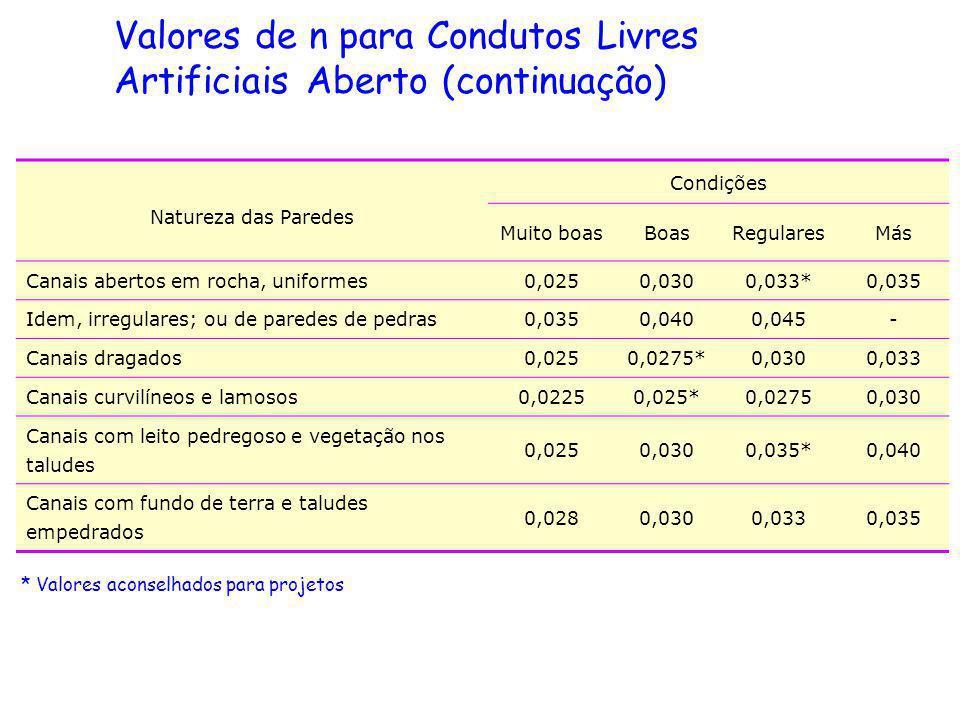 Valores de n para Condutos Livres Artificiais Aberto (continuação)