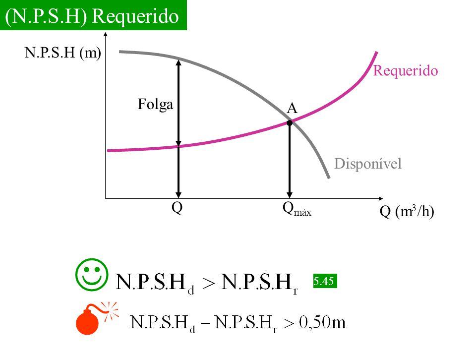   (N.P.S.H) Requerido N.P.S.H (m) Requerido Folga A Disponível Q