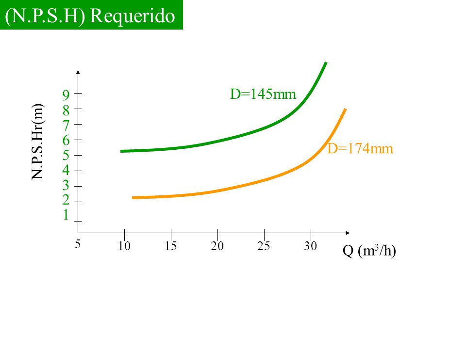 (N.P.S.H) Requerido D=145mm 9 8 7 6 N.P.S.Hr(m) 5 4 3 D=174mm 2 1