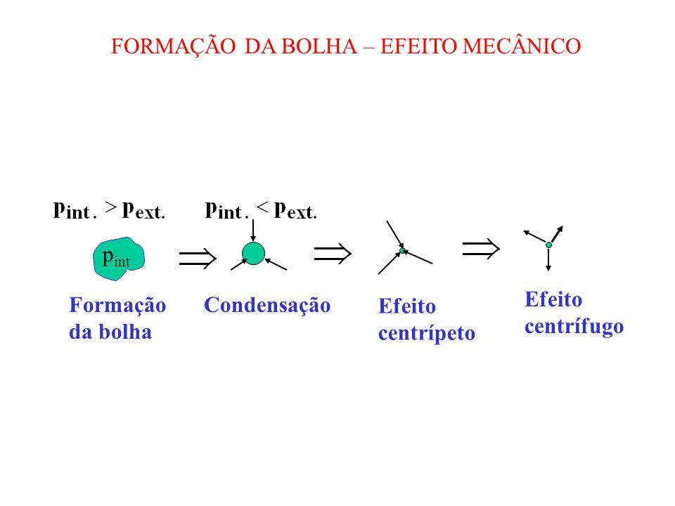 FORMAÇÃO DA BOLHA – EFEITO MECÂNICO