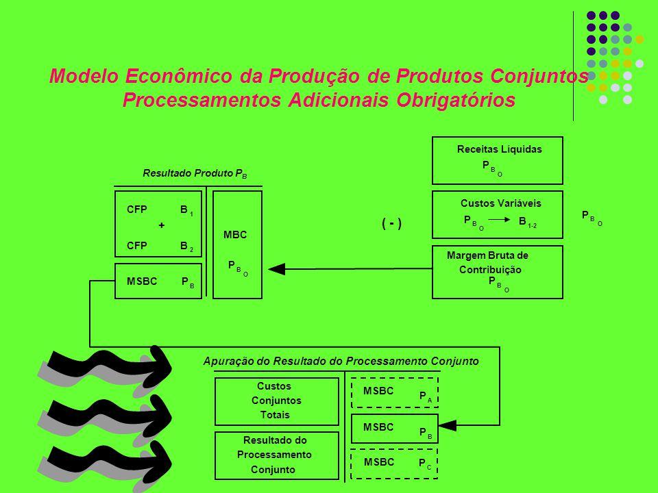 Modelo Econômico da Produção de Produtos Conjuntos
