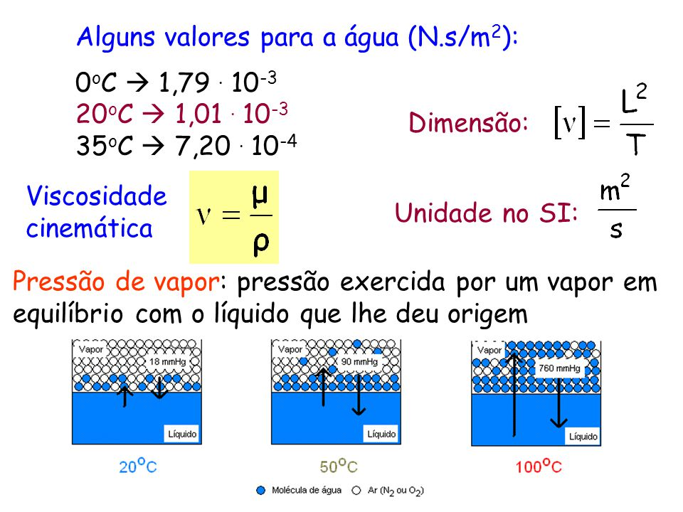 Alguns valores para a água (N.s/m2):
