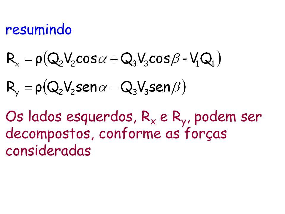resumindo Os lados esquerdos, Rx e Ry, podem ser decompostos, conforme as forças consideradas