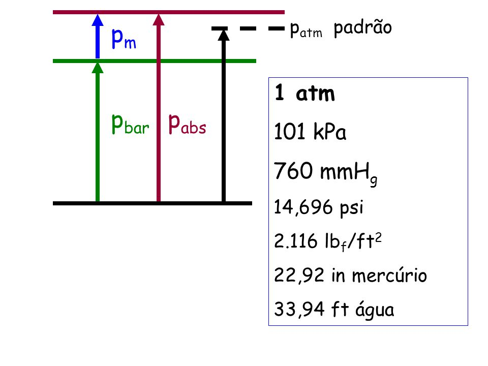 pm pbar pabs 1 atm 101 kPa 760 mmHg patm padrão 14,696 psi