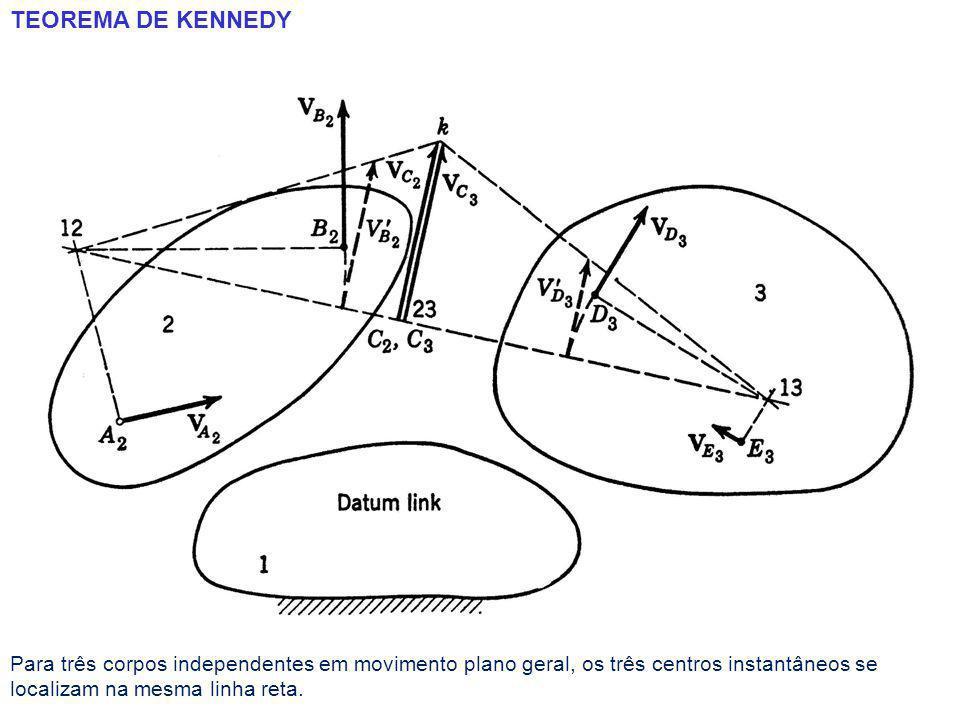 TEOREMA DE KENNEDY Para três corpos independentes em movimento plano geral, os três centros instantâneos se localizam na mesma linha reta.