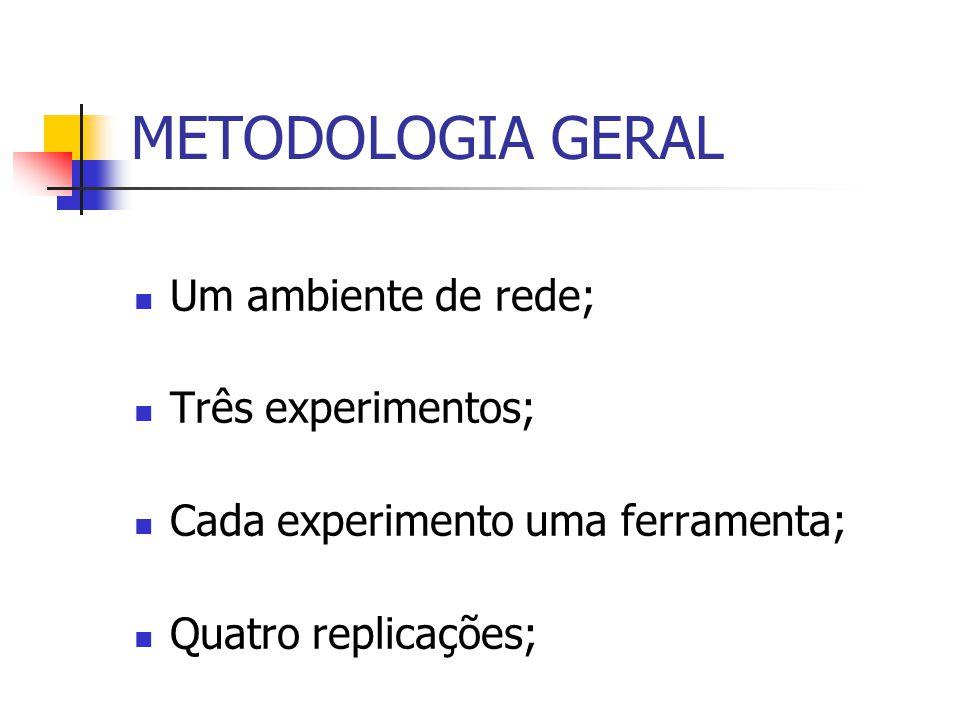METODOLOGIA GERAL Um ambiente de rede; Três experimentos;
