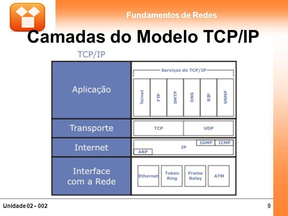 Camadas do Modelo TCP/IP