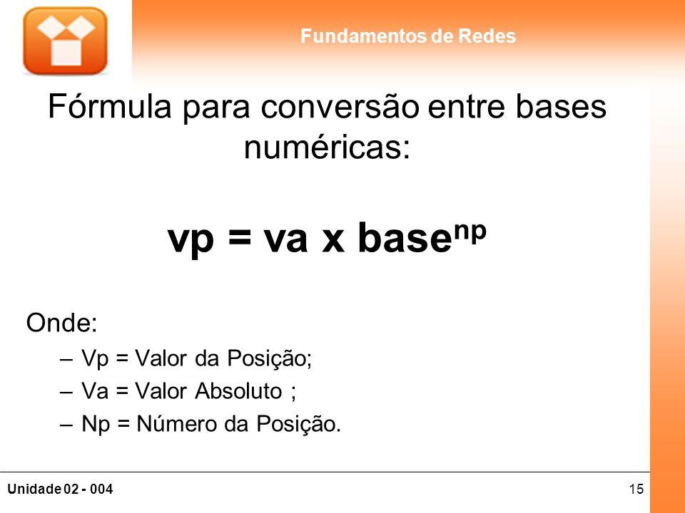 Fórmula para conversão entre bases numéricas: