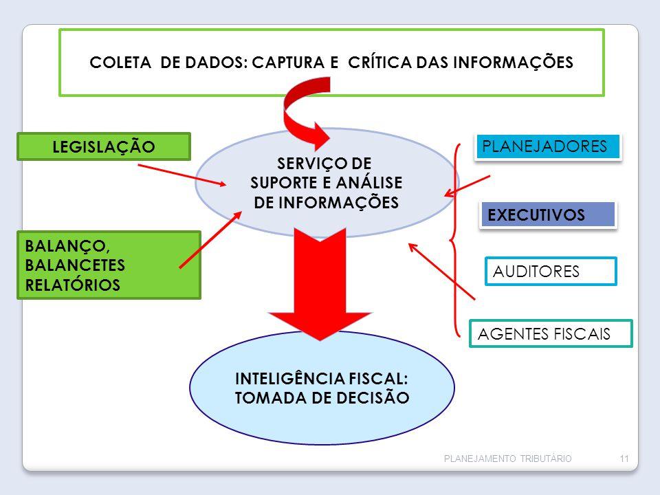 COLETA DE DADOS: CAPTURA E CRÍTICA DAS INFORMAÇÕES