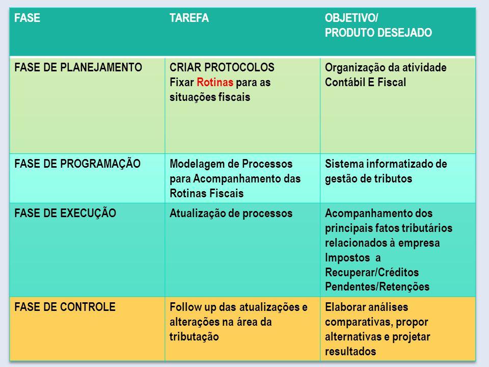 Fixar Rotinas para as situações fiscais Organização da atividade