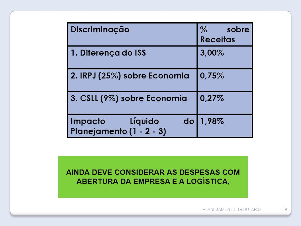 2. IRPJ (25%) sobre Economia 0,75% 3. CSLL (9%) sobre Economia 0,27%