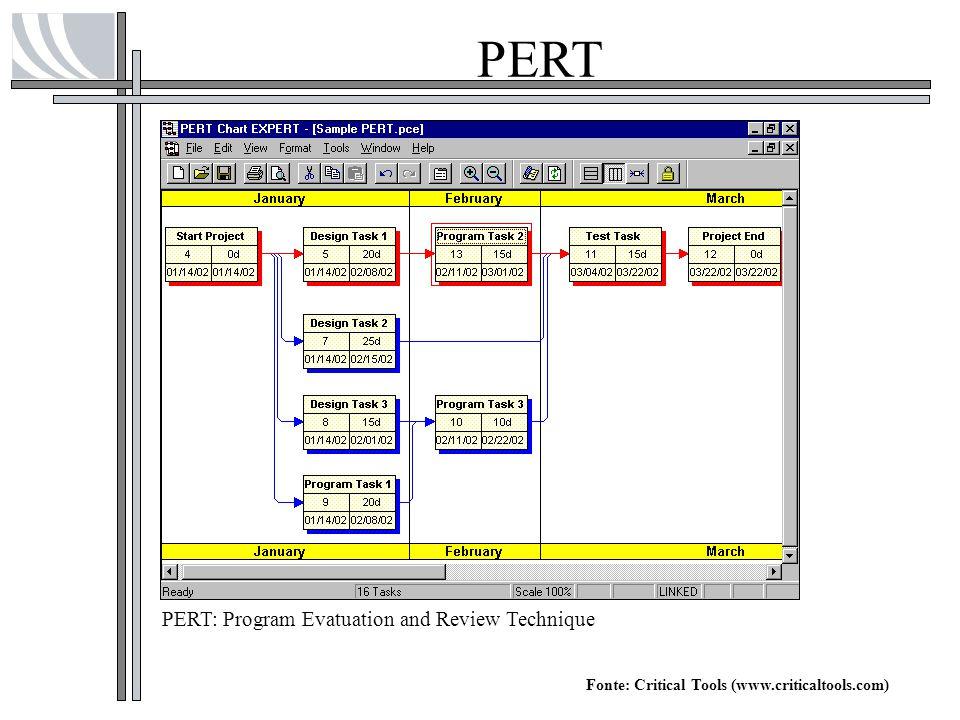 PERT PERT: Program Evatuation and Review Technique