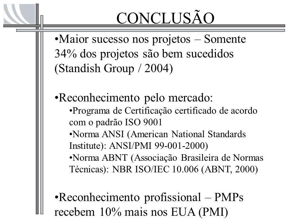 CONCLUSÃO Maior sucesso nos projetos – Somente 34% dos projetos são bem sucedidos (Standish Group / 2004)