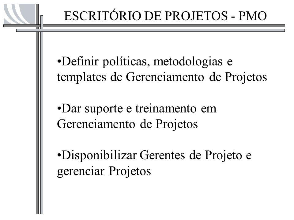 ESCRITÓRIO DE PROJETOS - PMO
